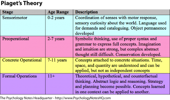concept of cognitive development
