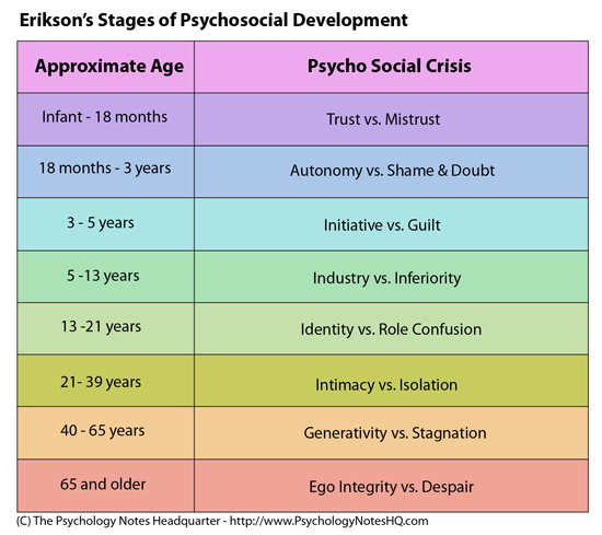 erik erikson stages of development chart
