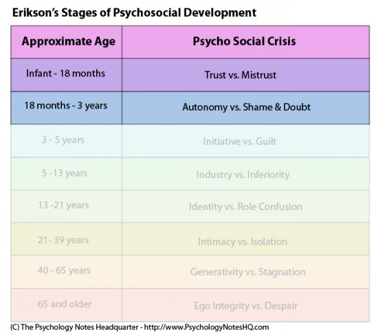 Erikson S Psychosocial Stages Of Development Stage 1 And 2