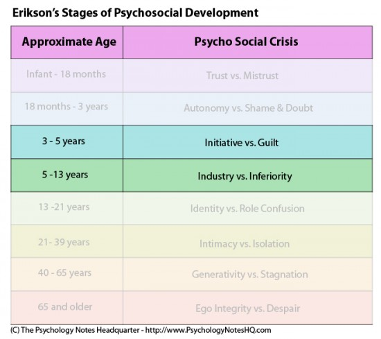 Erik Erikson S Stages Of Development Stages 3 And 4