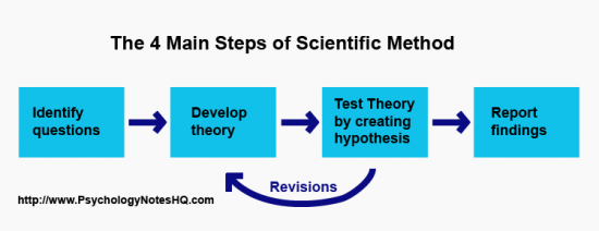 Image Result For Research Method Exams