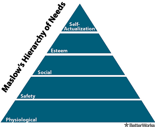 Abraham maslows humanistic psychology maslows hierarchy of needs ccuart Choice Image