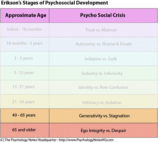 Six stages of midlife crisis