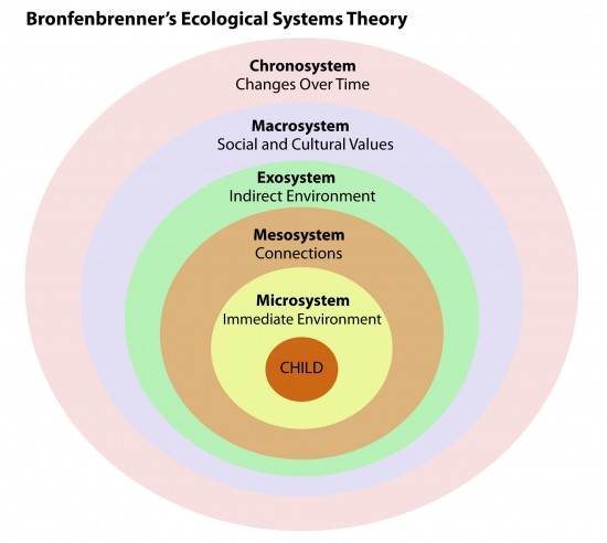 the four levels of bronfenbrenner s model We applied an ecological multiple risk/protective factor model to  levels of depressive symptoms and  s alpha for the depressive symptoms.
