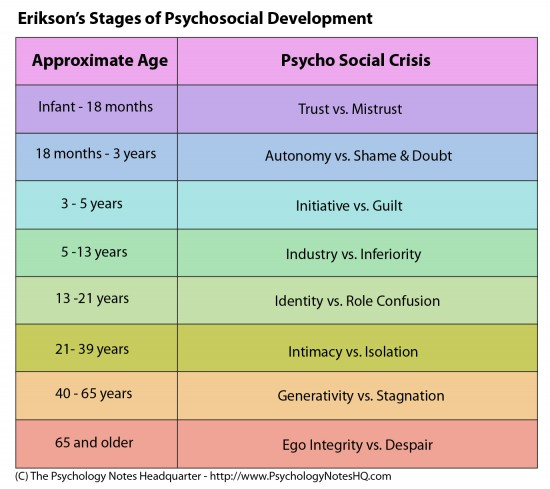 Toys For Developmental Stages : Erikson s stages of psychosocial development