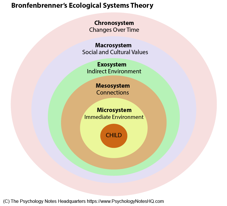 bronfenbrenner theory in the classroom