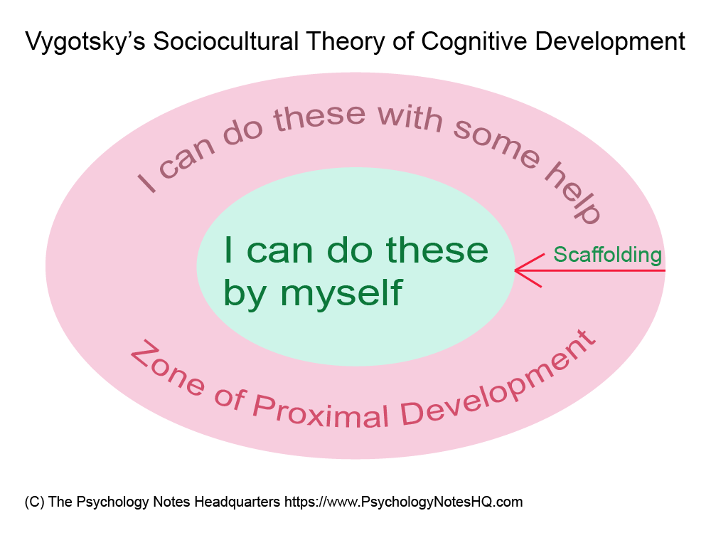 Vygotsky's Sociocultural Theory of Cognitive Development