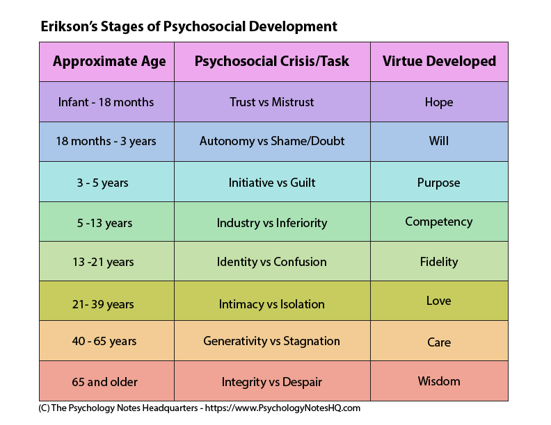 Erik Erikson's Theory of Psychosocial Development - The Psychology