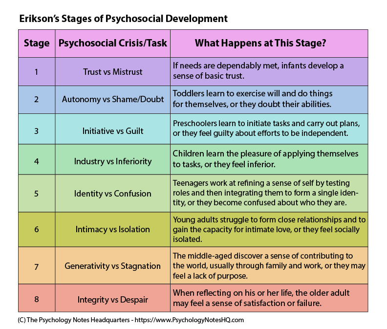 Erik Erikson's Theory of Psychosocial Development - The